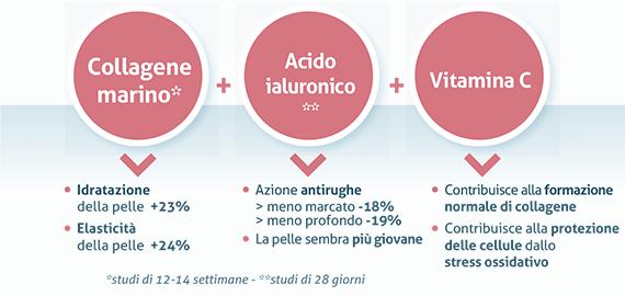 collagene-pelle-3-ingredienti-bioattivi